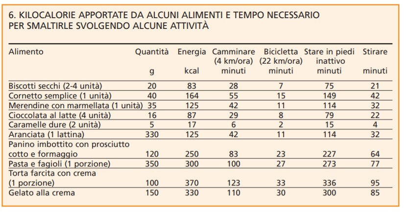kcal alimenti tabell