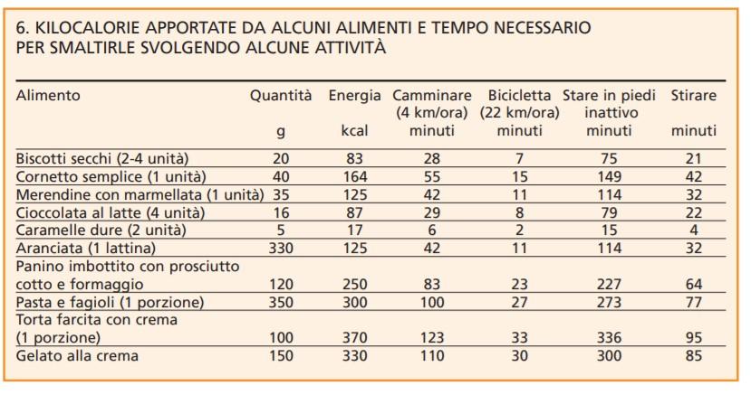 menu settimanale di dieta alcalina pdf